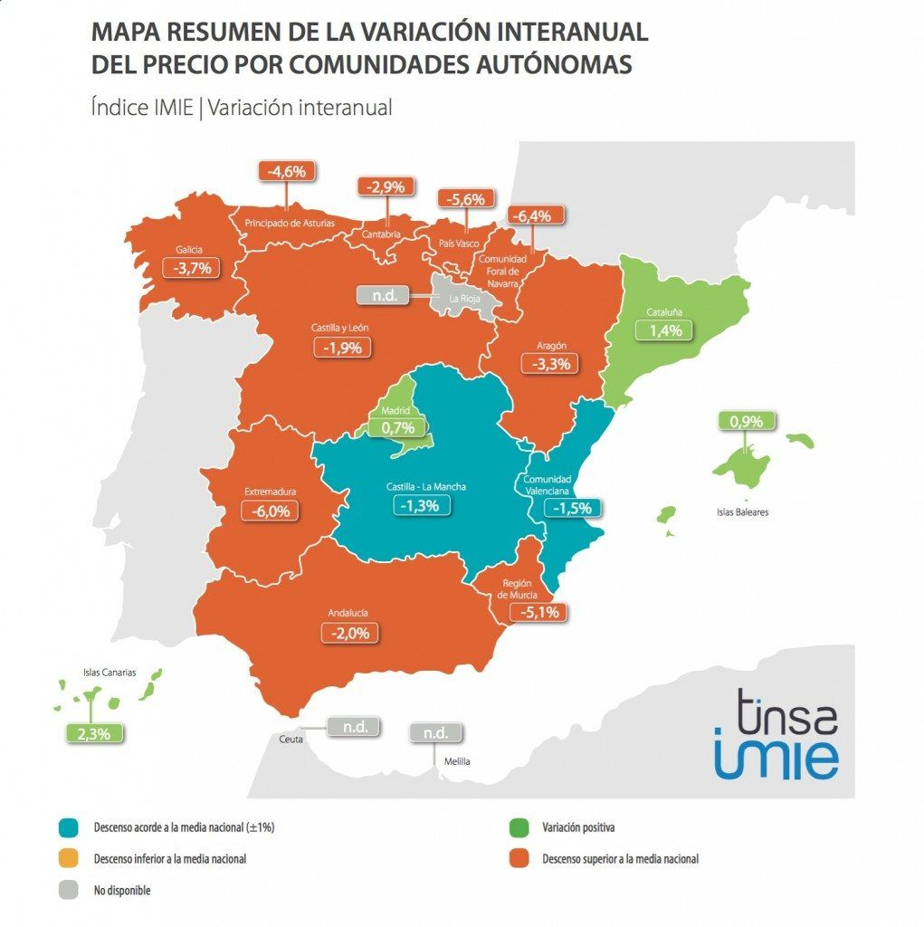 IMIE Mercados Locales tercer trimestre 2015