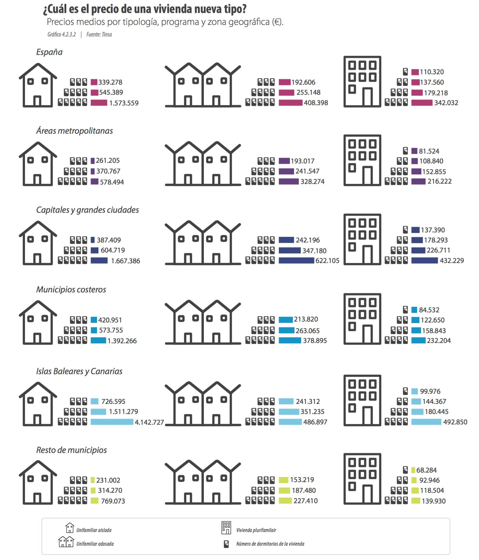 stock de la vivienda