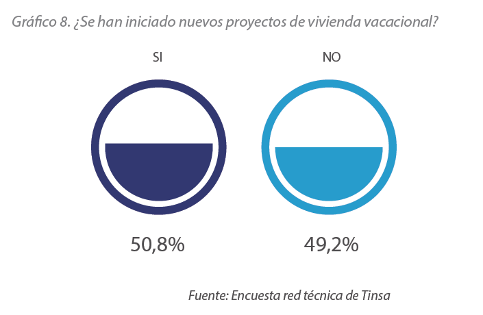 encuestas red técnica de Tinsa