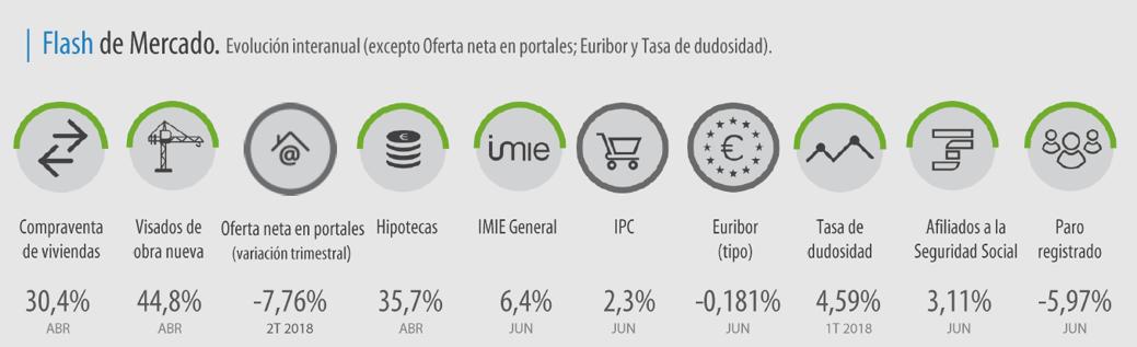 Evolución interanual, excepto en la oferta neta en portales inmobiliarios (trimestral), Euríbor y tasa de dudosidad.