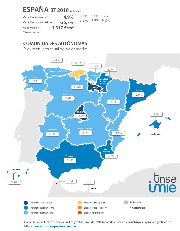 Comunidades Autonomas IMIE Mercados Locales Tercer Trimestre. Evolución interanual del valor medio