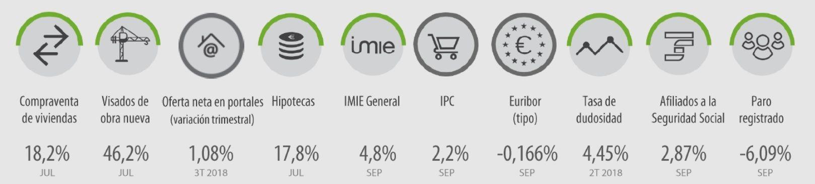 evolucion interanual IMIE septiembre 2018