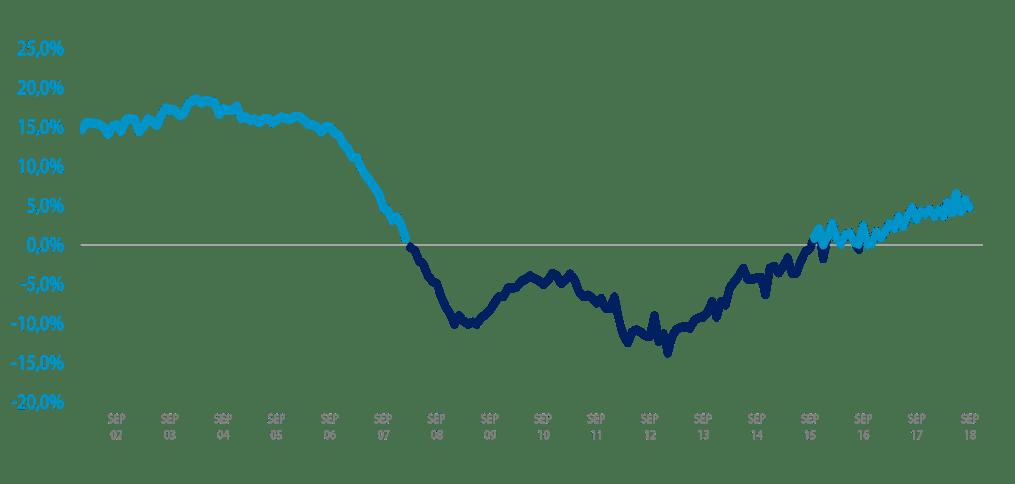 variación relativa interanual IMIE septiembre 2018