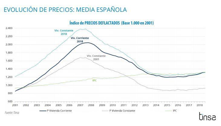 Gráfico evolución precios