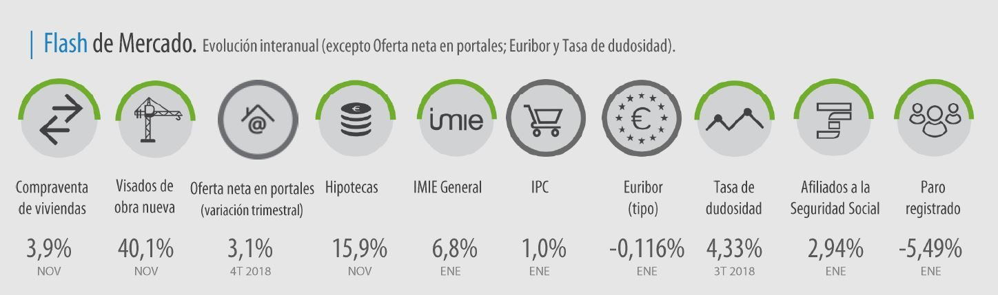 Flash Mercado IMIE enero 2019