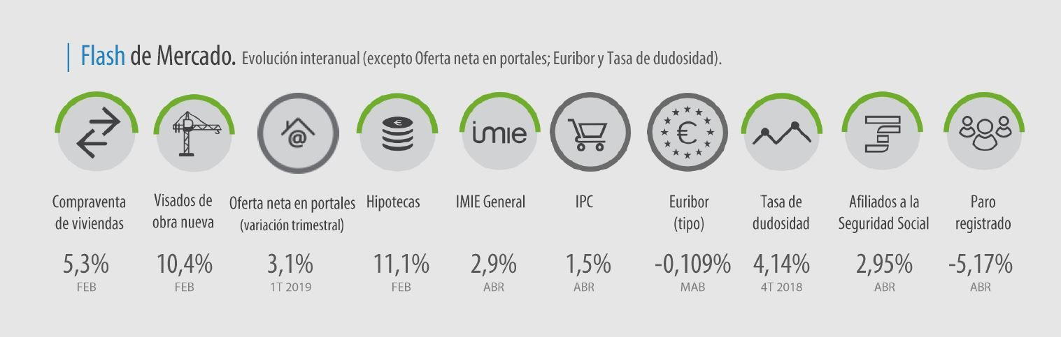 Flash de mercado IMIE abril 2019