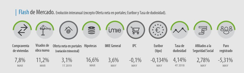 otros indicadores IMIE mayo 2019