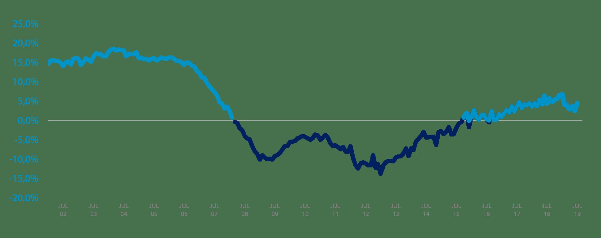 variación interlineal IMIE julio 2019